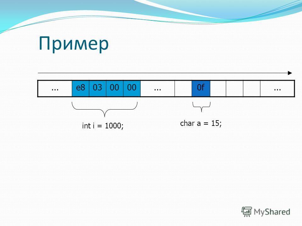 Пример...e80300...0f... int i = 1000; char a = 15;