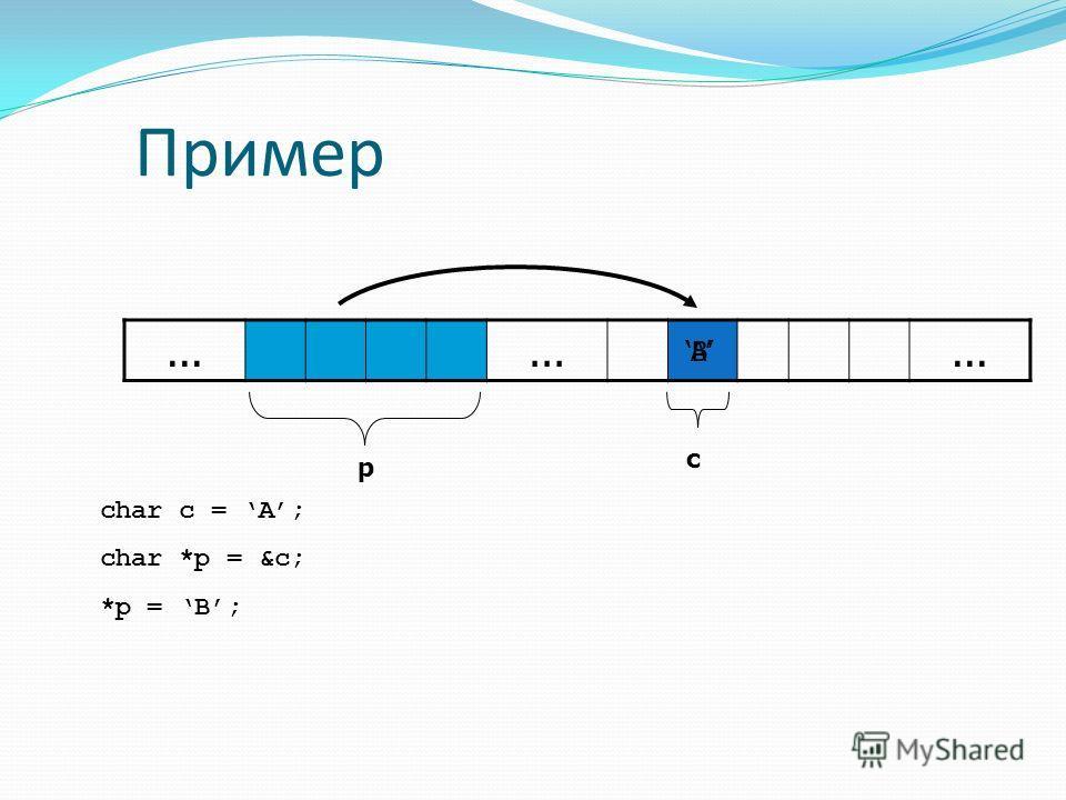 Пример... p c char c = A; char *p = &c; *p = B; AB