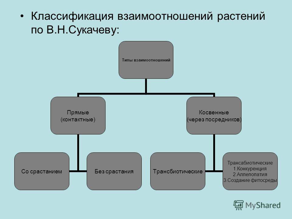 Классификация взаимоотношений растений по В.Н.Сукачеву: Типы взаимоотношений Прямые (контактные) Со срастанием Без срастания Косвенные (через посредников) Трансбиотические Трансабиотические 1. Конкуренция 2. Аллелопатия 3. Создание фитосреды