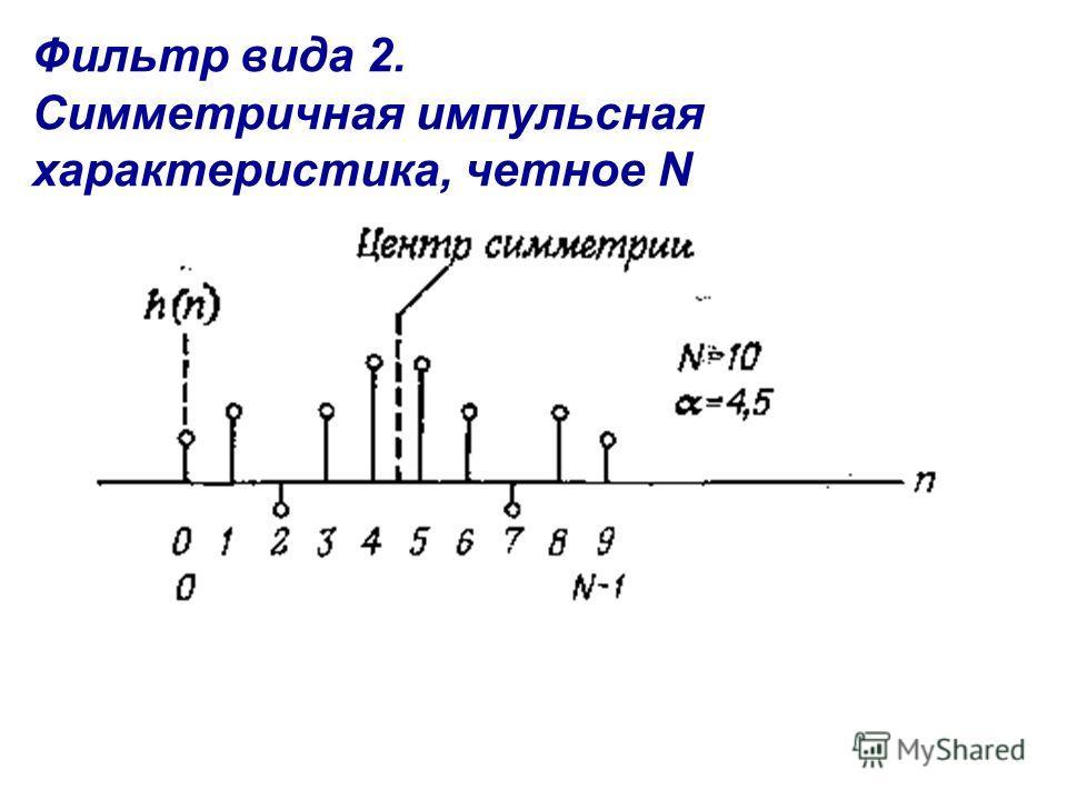 Фильтр вида 2. Симметричная импульсная характеристика, четное N