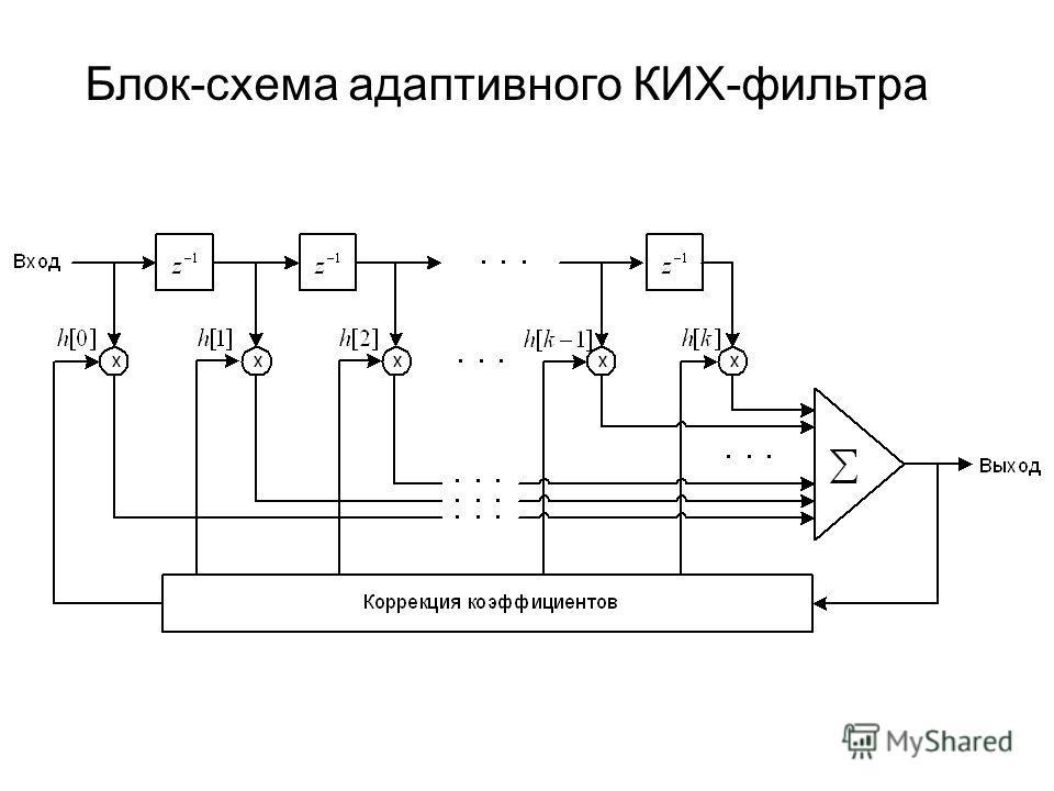 Блок-схема адаптивного КИХ-фильтра