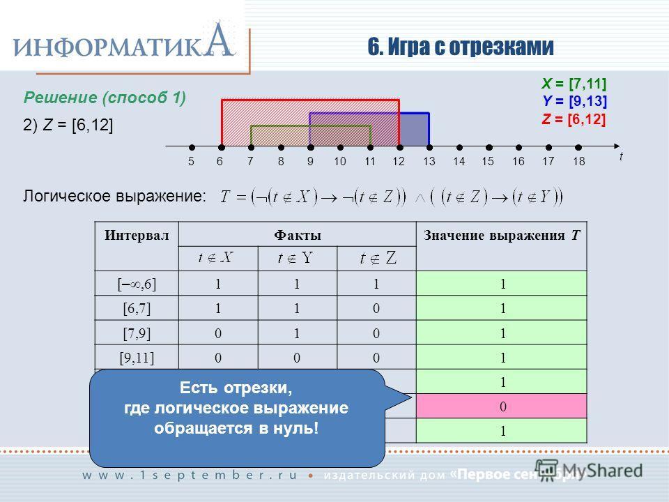 6. Игра с отрезками Решение (способ 1) 2) Z = [6,12] Логическое выражение: t 56789101112131415161718 X = [7,11] Y = [9,13] Z = [6,12] Интервал ФактыЗначение выражения T [ –,6] 111 1 [6,7]110 1 [7,9]010 1 [9,11]000 1 [11,12]100 1 [12,13]101 0 [13, ] 1