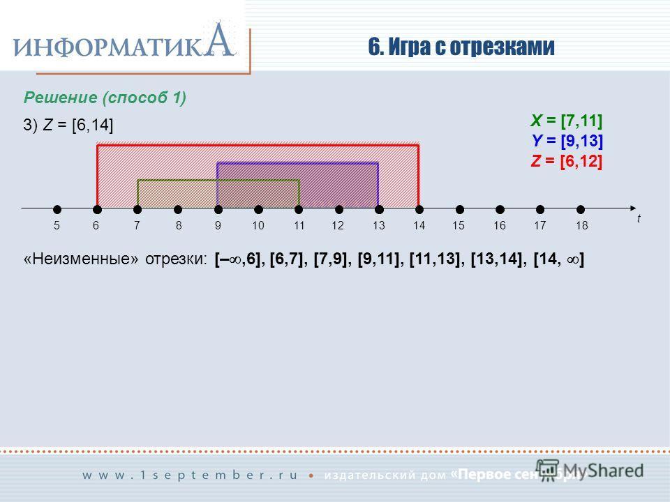 6. Игра с отрезками Решение (способ 1) 3) Z = [6,14] «Неизменные» отрезки: [–,6], [6,7], [7,9], [9,11], [11,13], [13,14], [14, ] t 56789101112131415161718 X = [7,11] Y = [9,13] Z = [6,12]