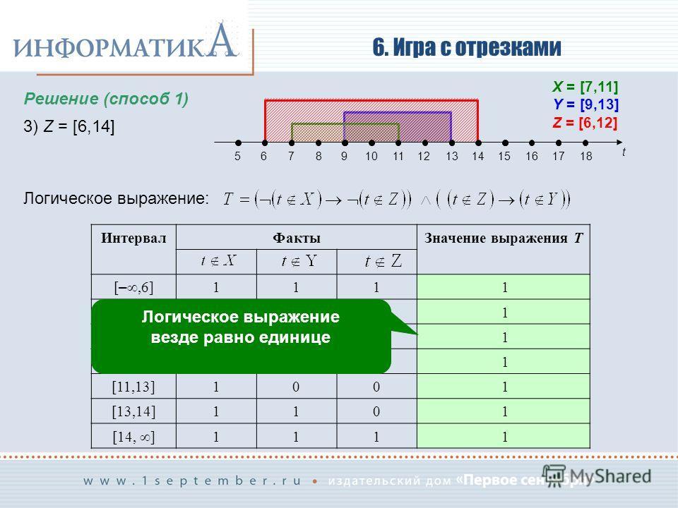 6. Игра с отрезками Решение (способ 1) 3) Z = [6,14] Логическое выражение: t 56789101112131415161718 X = [7,11] Y = [9,13] Z = [6,12] Интервал ФактыЗначение выражения T [ –,6] 111 1 [6,7]110 1 [7,9]010 1 [9,11]000 1 [11,13]100 1 [13,14]110 1 [14, ] 1