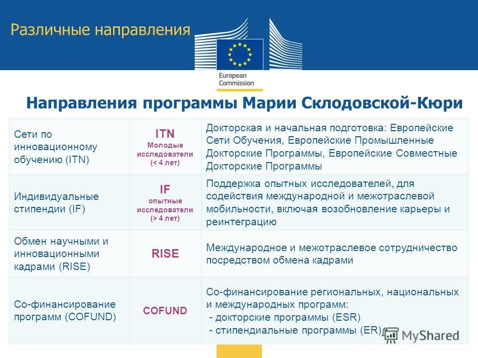Сети по инновационному обучению (ITN) ITN Молодые исследователи (< 4 лет) Докторская и начальная подготовка: Европейские Сети Обучения, Европейские Промышленные Докторские Программы, Европейские Совместные Докторские Программы Индивидуальные стипенди