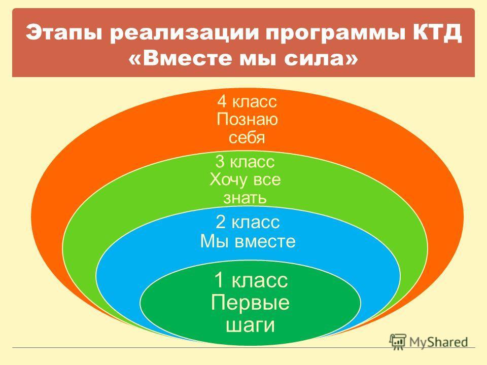 Этапы реализации программы КТД «Вместе мы сила» 4 класс Познаю себя 3 класс Хочу все знать 2 класс Мы вместе 1 класс Первые шаги