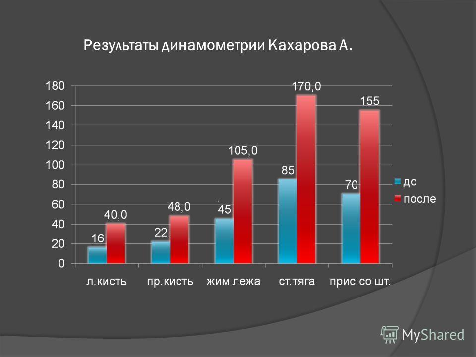 Результаты динамометрии Кахарова А.