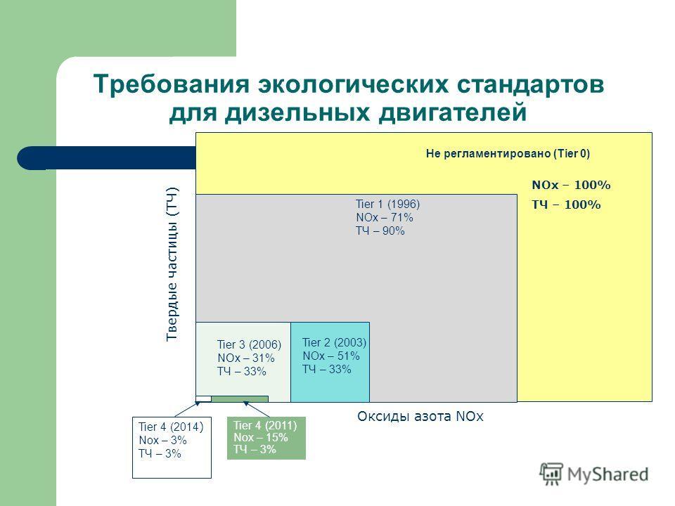 Требования экологических стандартов для дизельных двигателей Не регламентировано (Tier 0) Tier 2 (2003) NOx – 51% ТЧ – 33% Tier 3 (2006) N O x – 31% ТЧ – 33% Tier 4 (2014 ) Nox – 3% ТЧ – 3% Оксиды азота NOx Твердые частицы (ТЧ) NOx – 100% ТЧ – 100% T