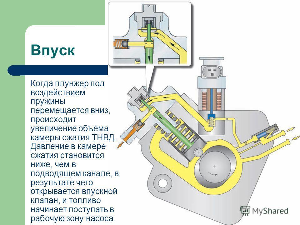 Впуск Когда плунжер под воздействием пружины перемещается вниз, происходит увеличение объёма камеры сжатия ТНВД. Давление в камере сжатия становится ниже, чем в подводящем канале, в результате чего открывается впускной клапан, и топливо начинает пост