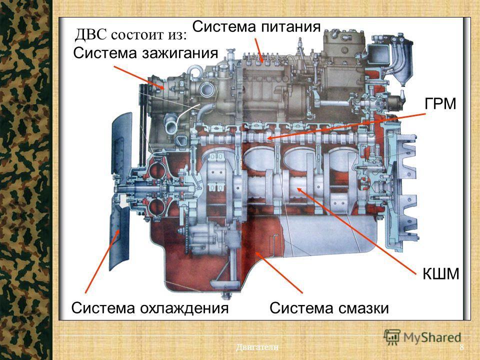 8 КШМ ДВС состоит из: ГРМ Система охлаждения Система смазки Система питания Система зажигания