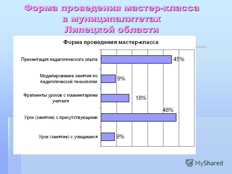 Форма проведения мастер-класса в муниципалитетах Липецкой области