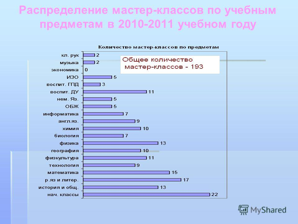 Распределение мастер-классов по учебным предметам в 2010 - 2011 учебном году