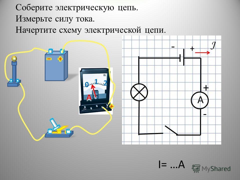 Соберите электрическую цепь. Измерьте силу тока. Начертите схему электрической цепи. + - J 0 1 2 A A - + А I= …A