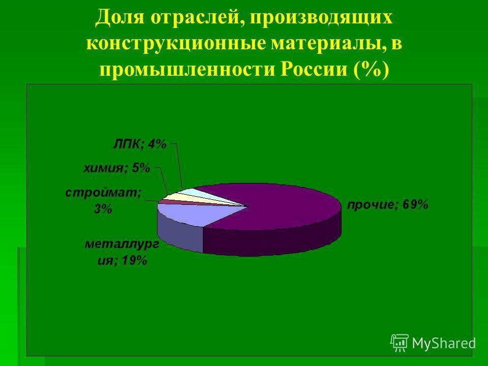 Доля отраслей, производящих конструкционные материалы, в промышленности России (%)