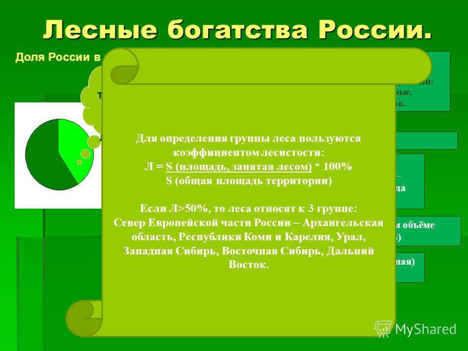 Лесные богатства России. 45% территории занято лесами Доля России в мире В нашей стране находится 1/5 всех лесов мира и ¼ мировых запасов древесины. 15% лесов России особо ценные, они выполняют функции: Водоохранные, Орехопромысловые, Заповедные. В п