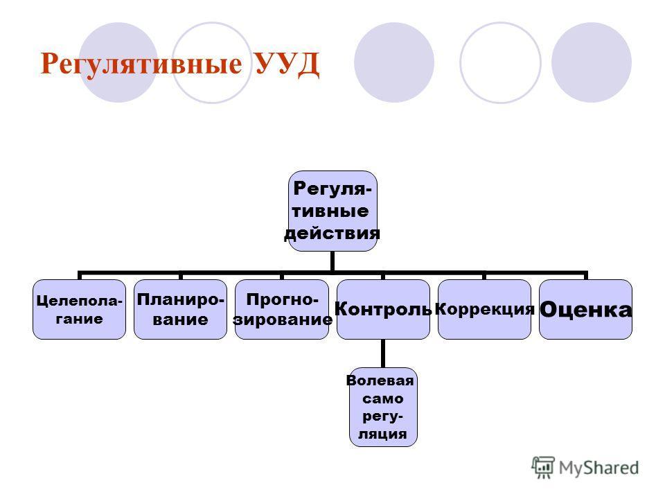 Регулятивные УУД Регуля- тивные действия Целепола- гание Планиро- вание Прогно- зирование Контроль Волевая саморегуляция Коррекция Оценка