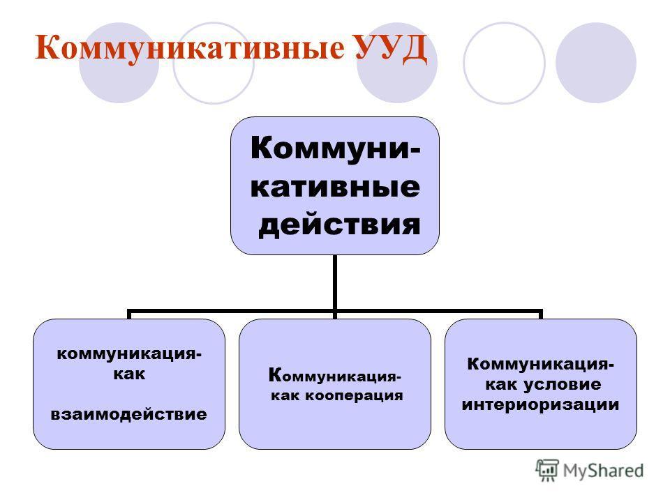 Коммуникативные УУД Коммуни- кативные действия коммуникация- как взаимодействие Коммуникация- как кооперация Коммуникация- как условие интериоризации