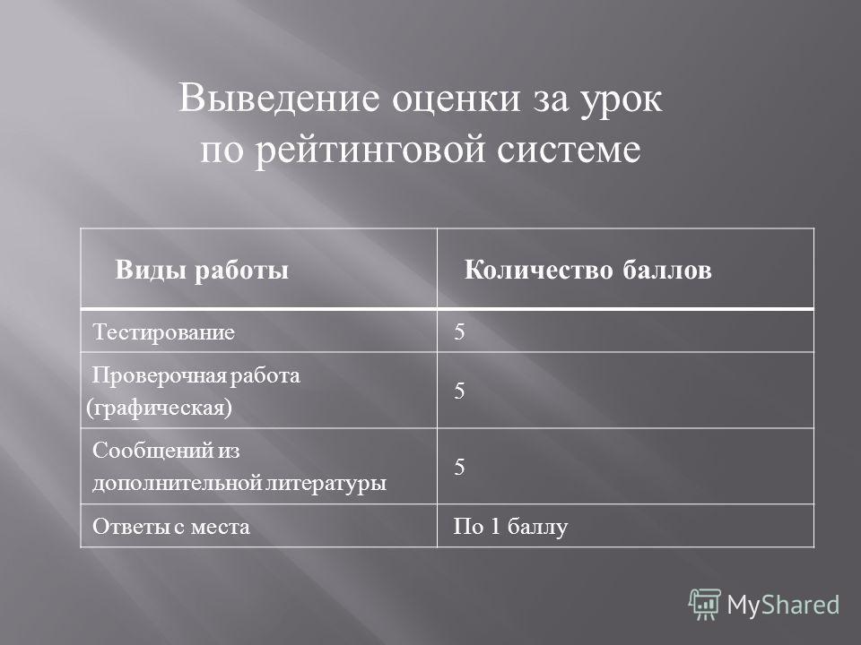 Виды работы Количество баллов Тестирование 5 Проверочная работа (графическая) 5 Сообщений из дополнительной литературы 5 Ответы с места По 1 баллу Выведение оценки за урок по рейтинговой системе