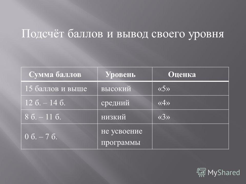Сумма баллов Уровень Оценка 15 баллов и выше высокий «5» 12 б. – 14 б. средний «4» 8 б. – 11 б. низкий «3» 0 б. – 7 б. не усвоение программы Подсчёт баллов и вывод своего уровня