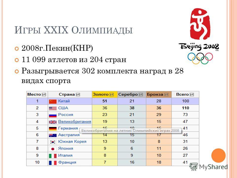 И ГРЫ XXIX О ЛИМПИАДЫ 2008 г.Пекин(КНР) 11 099 атлетов из 204 стран Разыгрывается 302 комплекта наград в 28 видах спорта