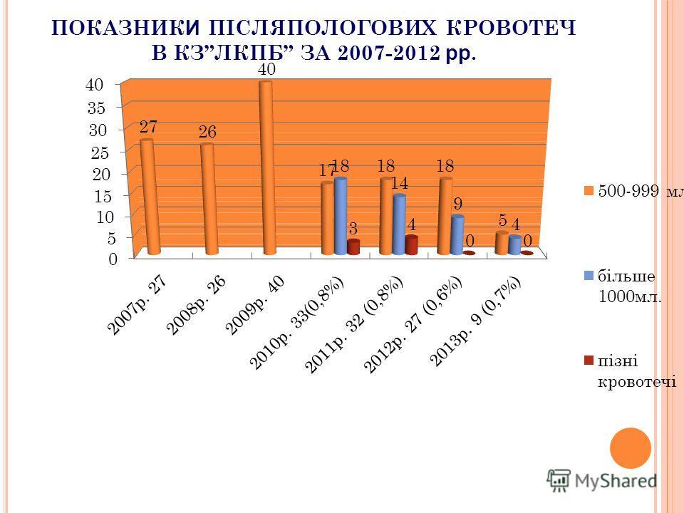ПОКАЗНИК И ПІСЛЯПОЛОГОВИХ КРОВОТЕЧ В КЗЛКПБ ЗА 2007-2012 рр.