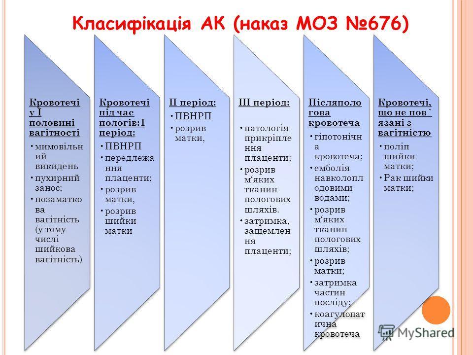 Класифікація АК (наказ МОЗ 676)