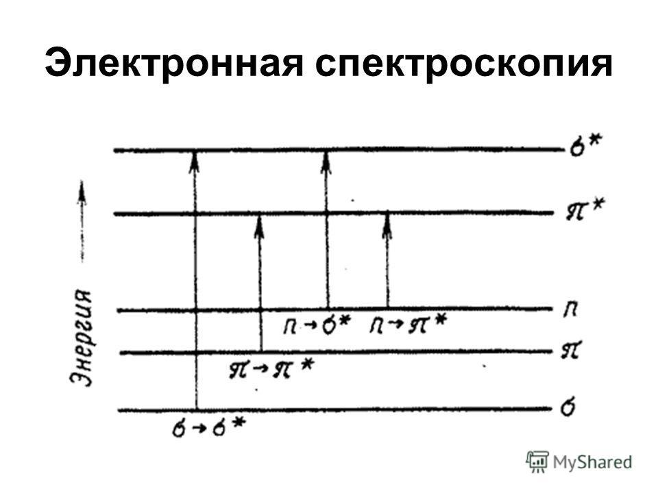 Электронная спектроскопия