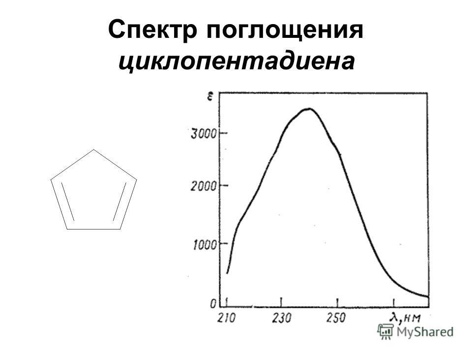Спектр поглощения циклопентадиена