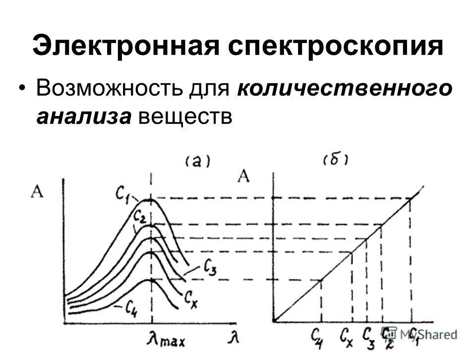 Электронная спектроскопия Возможность для количественного анализа веществ