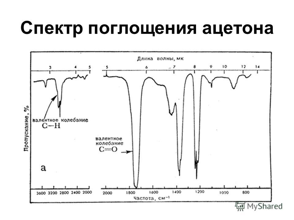 Спектр поглощения ацетона