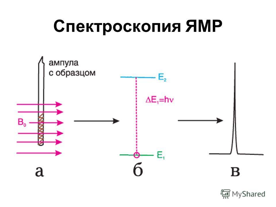 Спектроскопия ЯМР