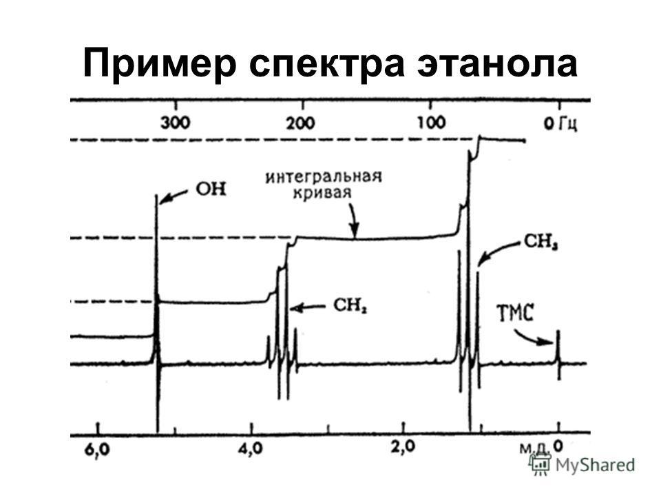 Пример спектра этанола