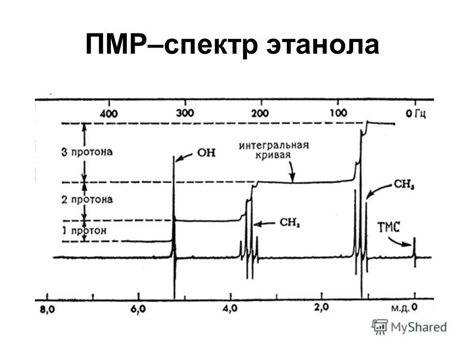 ПМР–спектр этанола