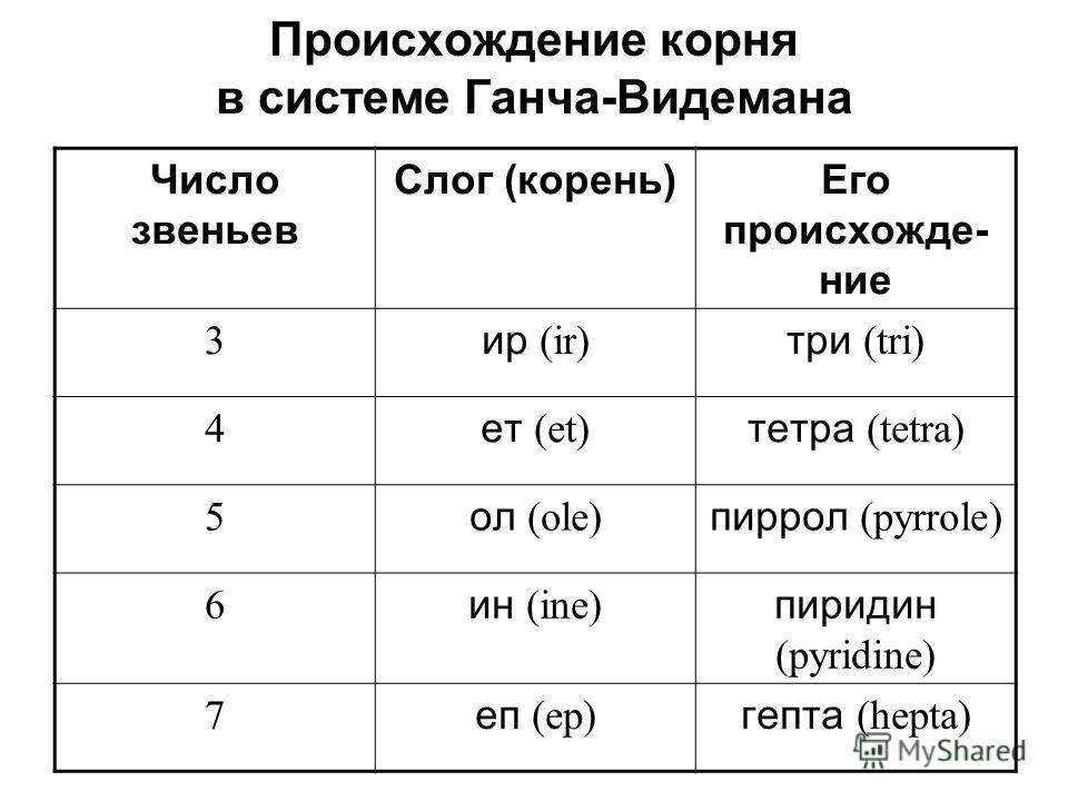 Происхождение корня в системе Ганча-Видемана Число звеньев Слог (корень)Его происхождение 3 ир (ir) три (tri) 4 лет (et) тлетра (tetra) 5 ол (ole) пиррол (pyrrole) 6 ин (ine) пиридин (pyridine) 7 е п (ep) ге пта (hepta)