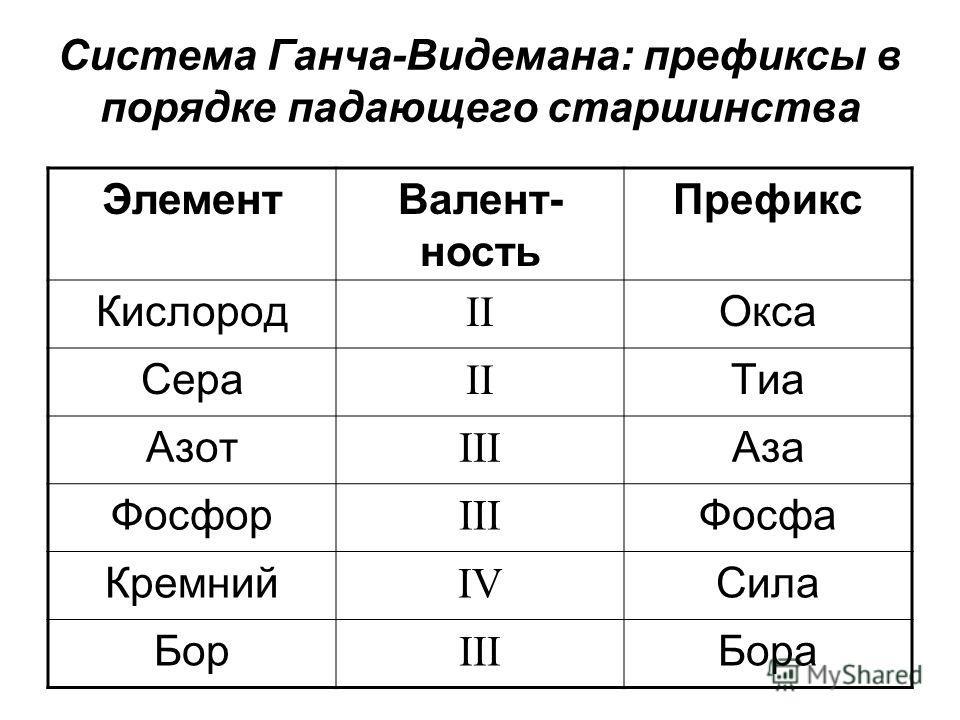 Система Ганча-Видемана: префиксы в порядке падающего старшинства Элемент Валент- ность Префикс Кислород II Окса Сера II Тиа Азот III Аза Фосфор III Фосфа Кремний IV Сила Бор III Бора
