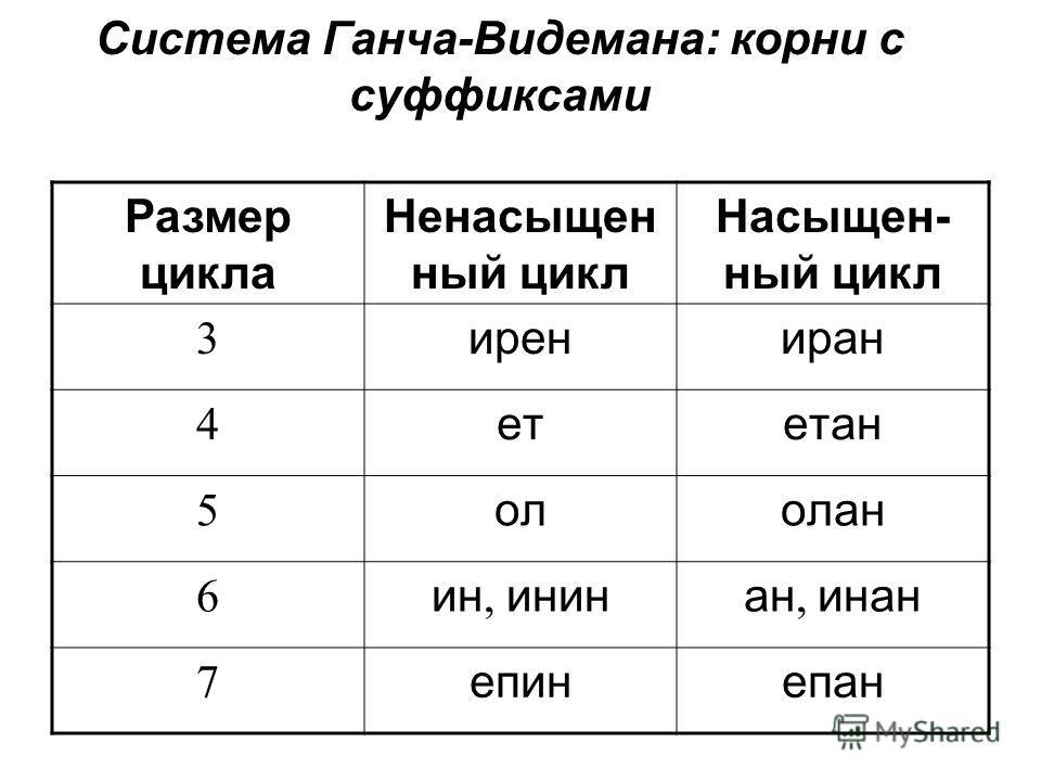 Система Ганча-Видемана: корни с суффиксами Размер цикла Ненасыщен ный цикл Насыщен- ный цикл 3 ирениран 4 летлетан 5 ололан 6 ин, инна, инна 7 е пине пан