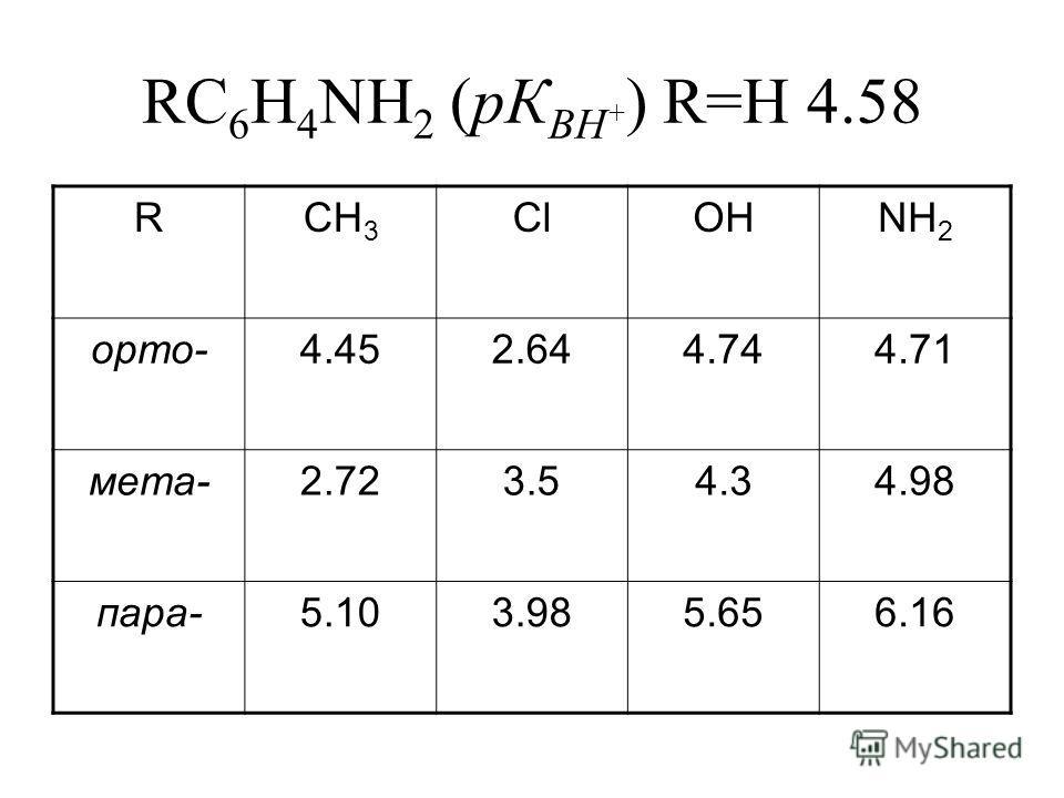 RC 6 H 4 NH 2 (pК BH + ) R=H 4.58 RCH 3 ClOHNH 2 орто-4.452.644.744.71 мета-2.723.54.34.98 пара-5.103.985.656.16