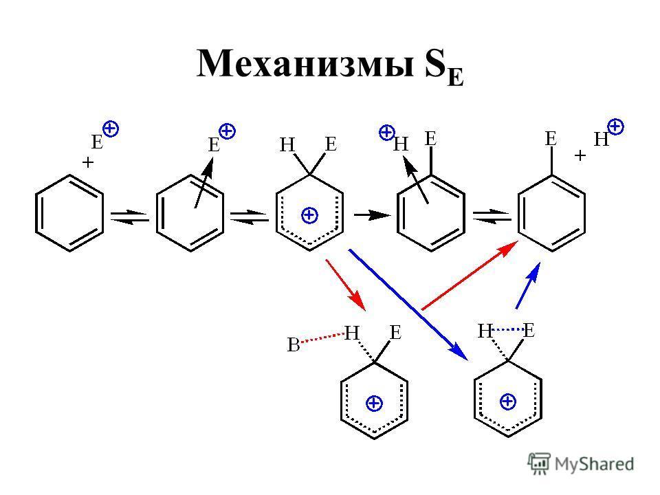 Механизмы S E