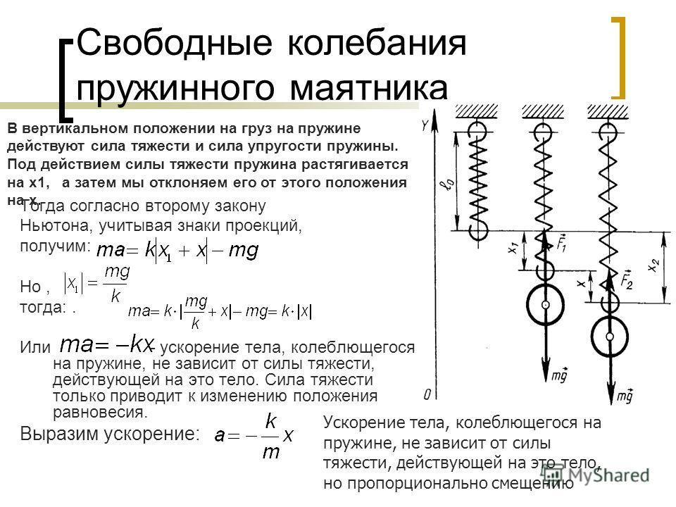 Свободные колебания пружинного маятника Тогда согласно второму закону Ньютона, учитывая знаки проекций, получим: Но, тогда:. Или - ускорение тела, колеблющегося на пружине, не зависит от силы тяжести, действующей на это тело. Сила тяжести только прив