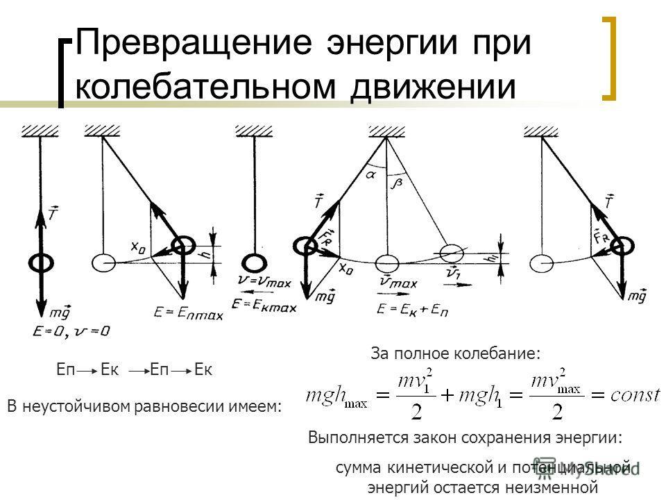 Превращение энергии при колебательном движении mg E=0; v=0 E=E пmax v=v max E=Eкmax E= Eк+ Eп В неустойчивом равновесии имеем: Eп Eк За полное колебание: Выполняется закон сохранения энергии: сумма кинетической и потенциальной энергий остается неизме