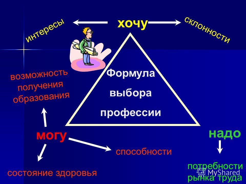 Формула выбора профессии хочу