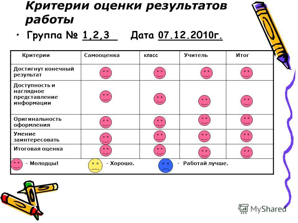 Критерии оценки результатов работы Группа 1,2,3 Дата 07.12.20 10 г. Критерии Самооценка класс Учитель Итог Достигнут конечный результат Доступность и наглядное представление информации Оригинальность оформления Умение заинтересовать Итоговая оценка -
