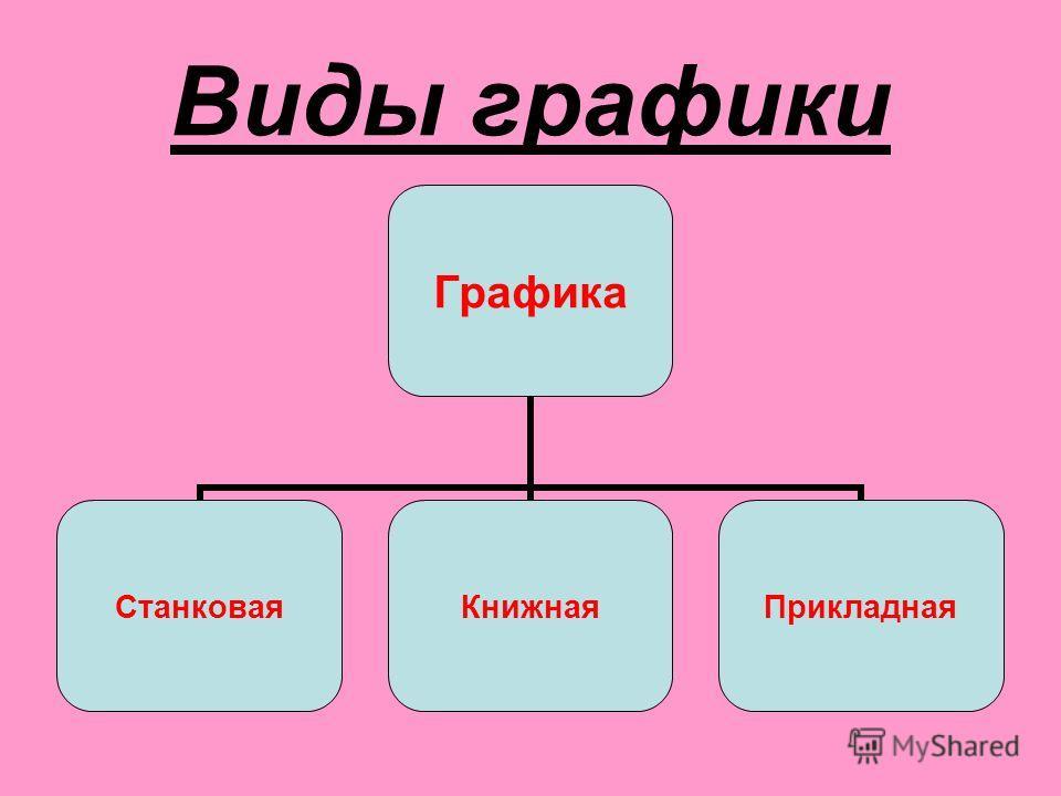 Виды графики Графика Станковая КнижнаяПрикладная
