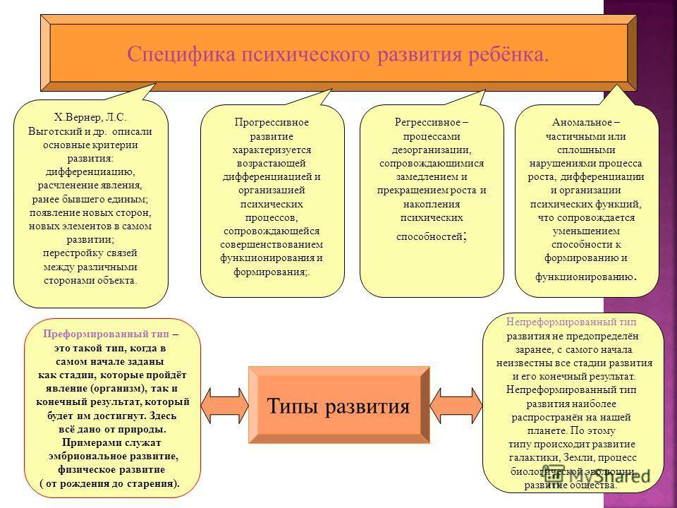 Специфика психического развития ребёнка. Х.Вернер, Л.С. Выготский и др. описали основные критерии развития: дифференциацию, расчленение явления, ранее бывшего единым; появление новых сторон, новых элементов в самом развитии; перестройку связей между