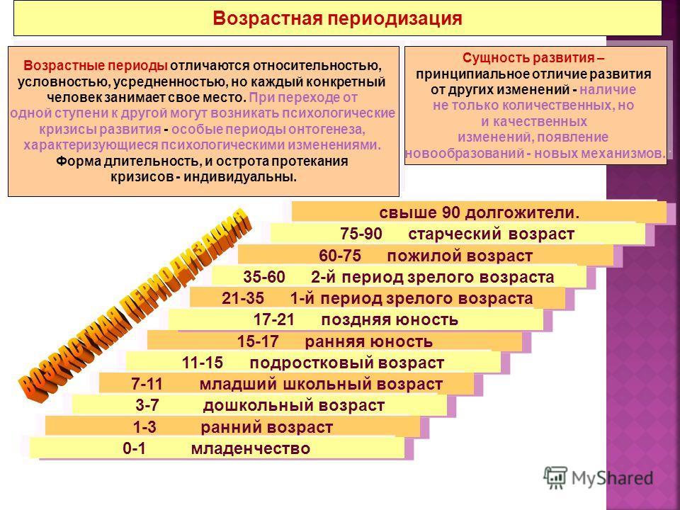 Специфика периодизации взрослого и позднего возраста