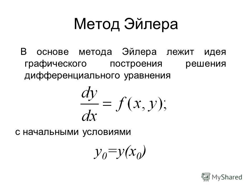 Метод Эйлера В основе метода Эйлера лежит идея графического построения решения дифференциального уравнения c начальными условиями y 0 =y(x 0 )