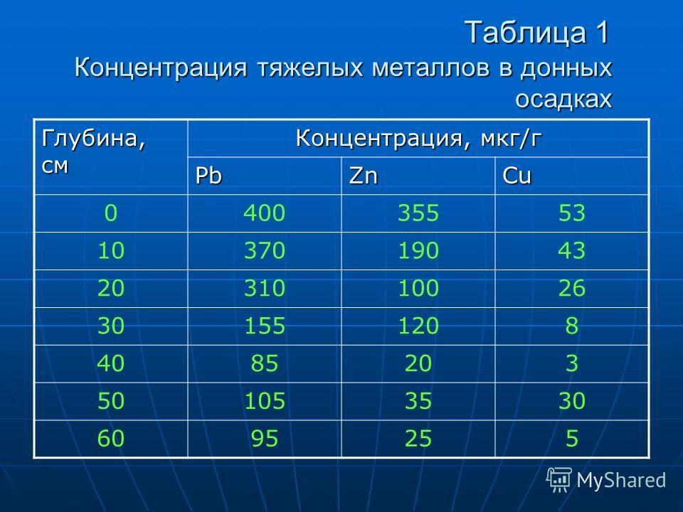 Таблица 1 Концентрация тяжелых металлов в донных осадках Глубина, см Концентрация, мкг/г PbZnCu 040035553 1037019043 2031010026 301551208 4085203 501053530 6095255