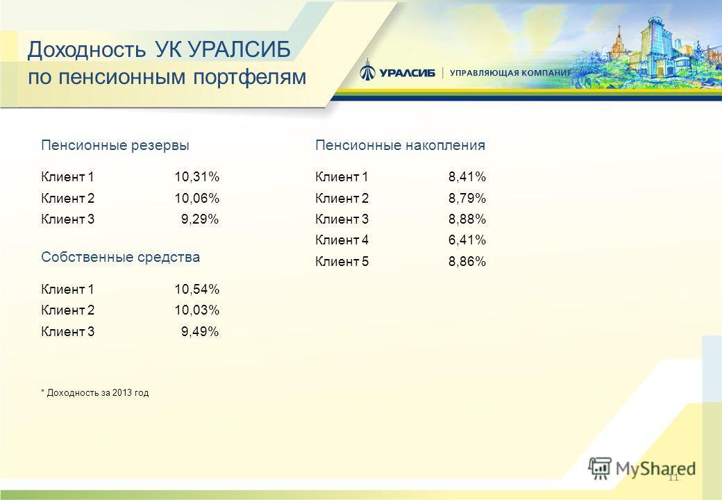 11 Доходность УК УРАЛСИБ по пенсионным портфелям Пенсионные резервы Клиент 110,31% Клиент 210,06% Клиент 3 9,29% Собственные средства Клиент 110,54% Клиент 210,03% Клиент 3 9,49% * Доходность за 2013 год Пенсионные накопления Клиент 18,41% Клиент 28,