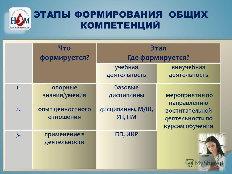 Что формируется? Этап Где формируется? учебная деятельность внеучебная деятельность 1.1. опорные знания/умения базовые дисциплины мероприятия по направлению воспитательной деятельности по курсам обучения 2. опыт ценностного отношения дисциплины, МДК,