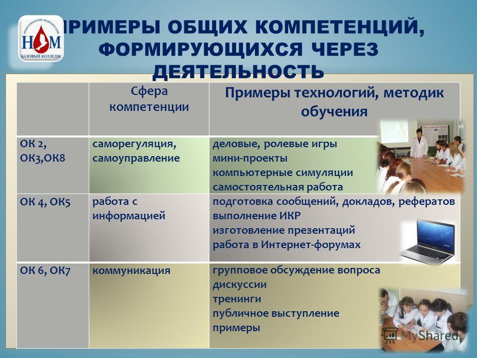 Сфера компетенции Примеры технологий, методик обучения ОК 2, ОК3,ОК8 саморегуляция, самоуправление деловые, ролевые игры мини-проекты компьютерные симуляции самостоятельная работа ОК 4, ОК5 работа с информацией подготовка сообщений, докладов, реферат